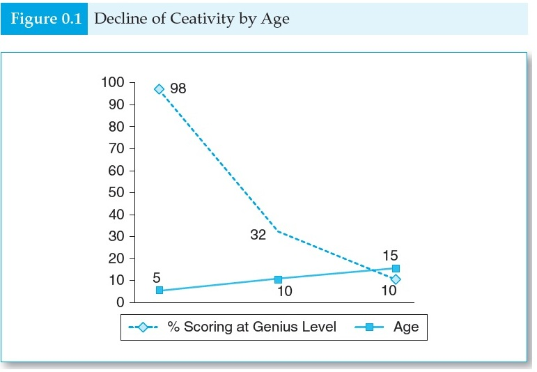 Decline of Creativity